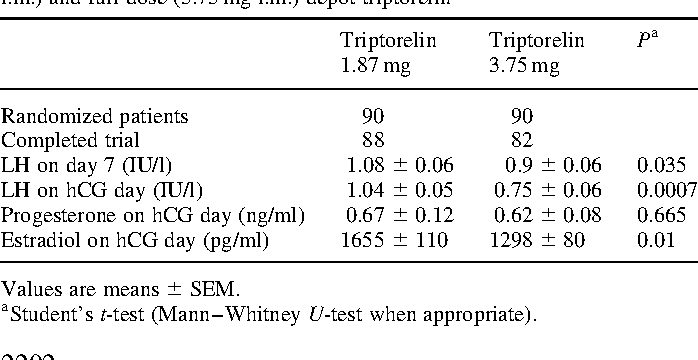 Table I. Hormonal pattern of ovarian stimulation with half-dose (1.87 mg i.m.) and full-dose (3.75 mg i.m.) depot triptorelin