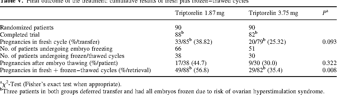 Table V. Final outcome of the treatment: cumulative results of fresh plus frozen–thawed cycles