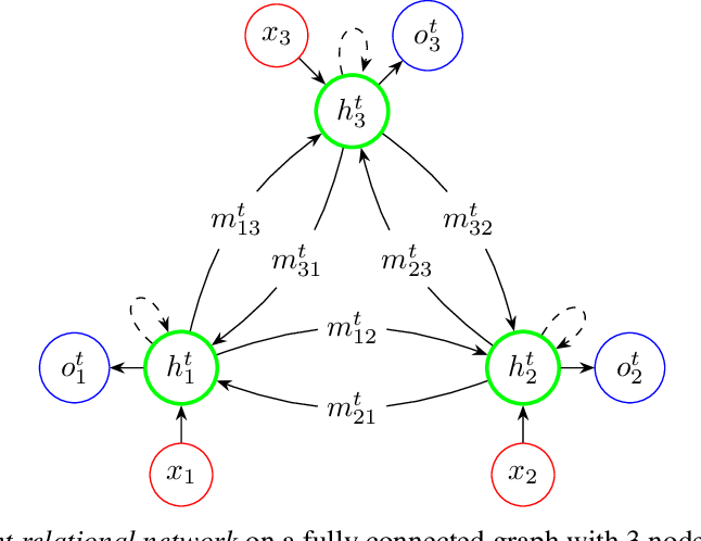 Figure 1 for Recurrent Relational Networks
