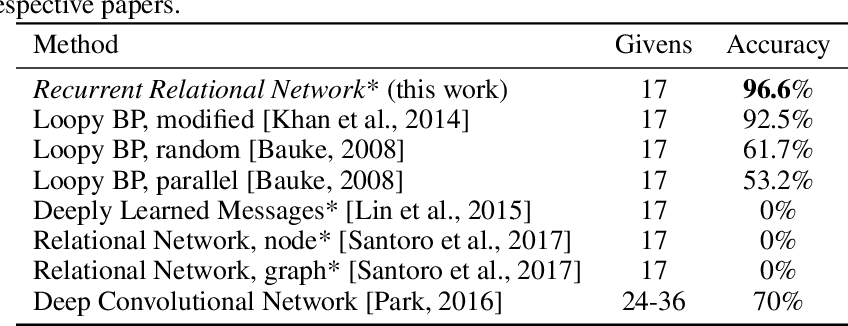 Figure 4 for Recurrent Relational Networks