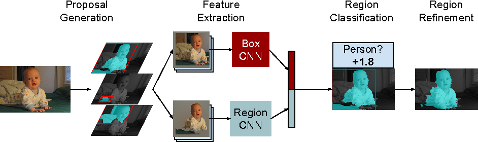 Figure 1 for Simultaneous Detection and Segmentation