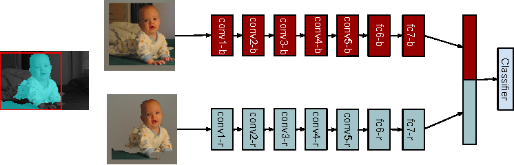 Figure 3 for Simultaneous Detection and Segmentation