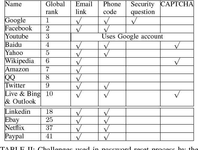 Table II from The Password Reset MitM Attack - Semantic Scholar