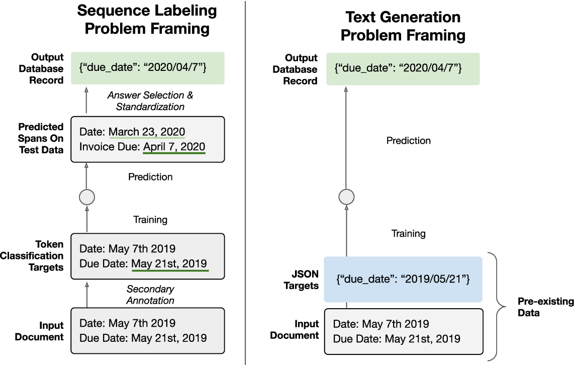 Figure 1 for Doc2Dict: Information Extraction as Text Generation