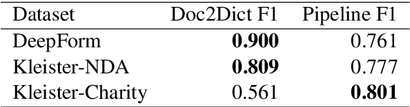 Figure 4 for Doc2Dict: Information Extraction as Text Generation