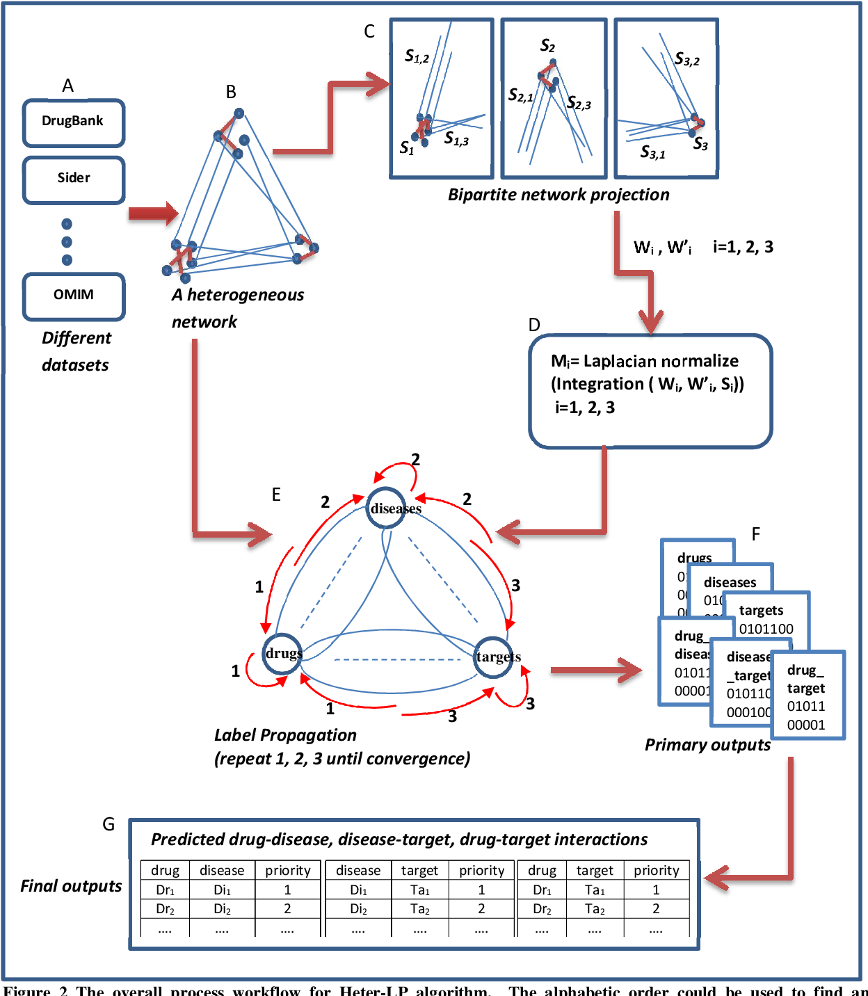 Figure 2 for Heter-LP: A heterogeneous label propagation algorithm and its application in drug repositioning