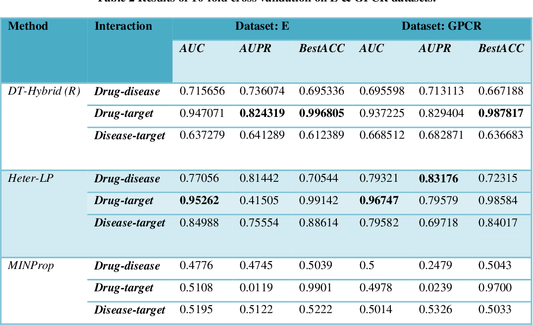 Figure 3 for Heter-LP: A heterogeneous label propagation algorithm and its application in drug repositioning