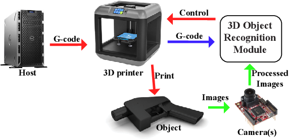 Figure 3 for C3PO: Database and Benchmark for Early-stage Malicious Activity Detection in 3D Printing