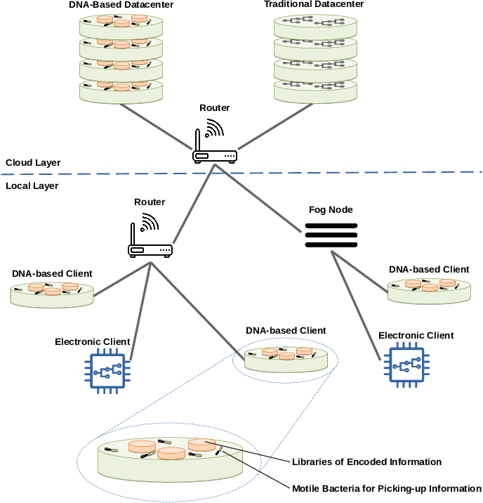 Figure 1 for A Machine Learning-based Approach to Detect Threats in Bio-Cyber DNA Storage Systems
