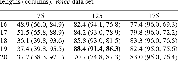 Figure 4 for Unsupervised Incremental Learning and Prediction of Music Signals
