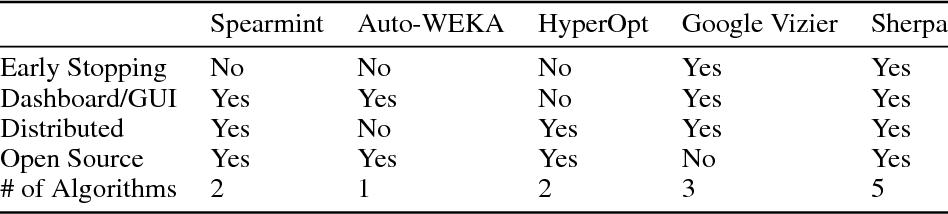 PDF] Sherpa: Hyperparameter Optimization for Machine Learning Models