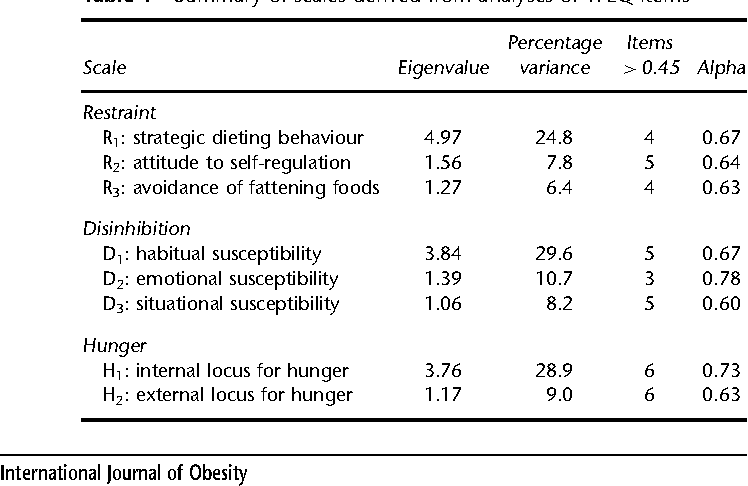 Table 1 from The measurement of dietary restraint