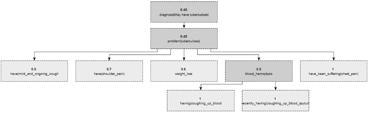 Figure 4 for A Generic Knowledge Based Medical Diagnosis Expert System