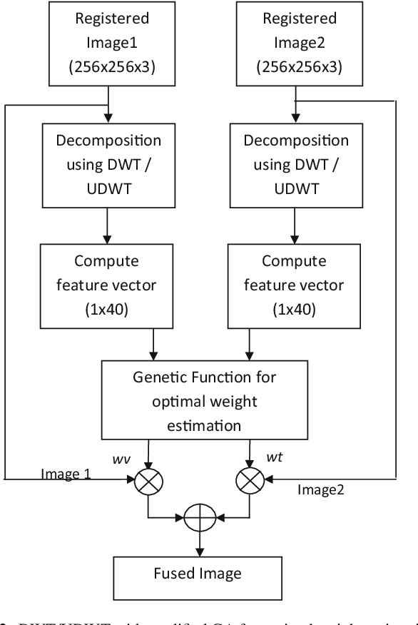 Figure 3 for Efficient DWT-based fusion techniques using genetic algorithm for optimal parameter estimation