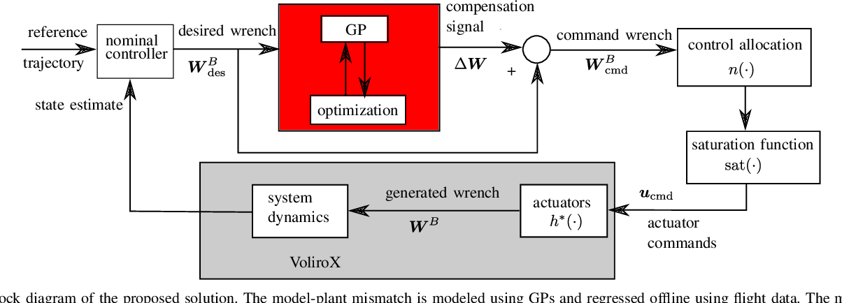 Figure 2 for Learning dynamics for improving control of overactuated flying systems