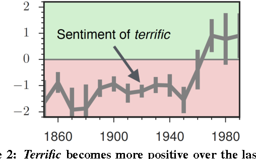 Figure 3 for Inducing Domain-Specific Sentiment Lexicons from Unlabeled Corpora