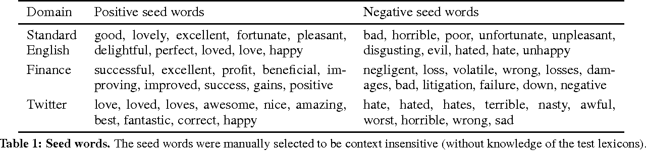 Figure 2 for Inducing Domain-Specific Sentiment Lexicons from Unlabeled Corpora
