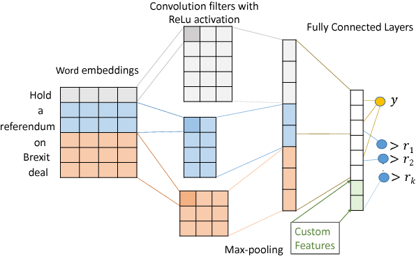 Figure 1 for Content-based Popularity Prediction of Online Petitions Using a Deep Regression Model