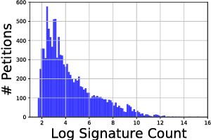 Figure 3 for Content-based Popularity Prediction of Online Petitions Using a Deep Regression Model