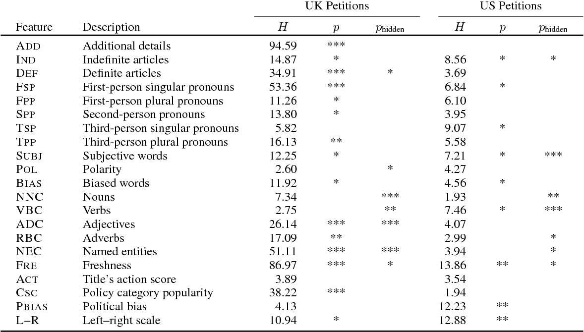 Figure 4 for Content-based Popularity Prediction of Online Petitions Using a Deep Regression Model