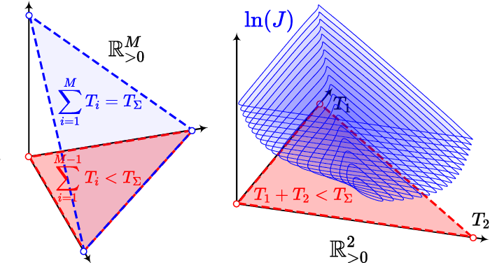 Figure 2 for Geometrically Constrained Trajectory Optimization for Multicopters