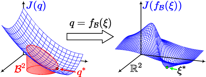Figure 4 for Geometrically Constrained Trajectory Optimization for Multicopters