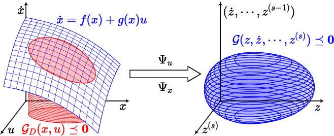 Figure 1 for Geometrically Constrained Trajectory Optimization for Multicopters