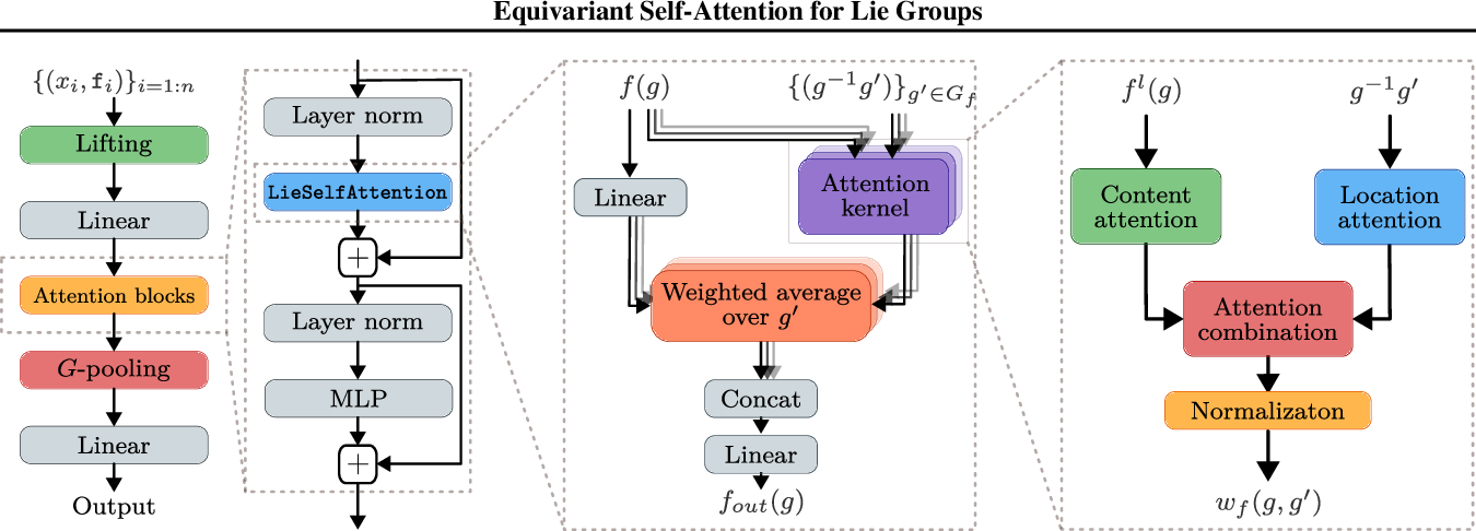 Figure 1 for LieTransformer: Equivariant self-attention for Lie Groups