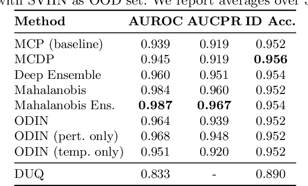 Figure 2 for Confidence-based Out-of-Distribution Detection: A Comparative Study and Analysis