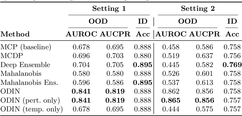 Figure 3 for Confidence-based Out-of-Distribution Detection: A Comparative Study and Analysis