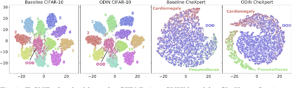 Figure 4 for Confidence-based Out-of-Distribution Detection: A Comparative Study and Analysis