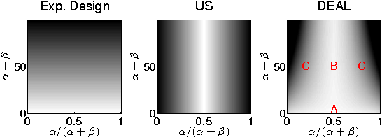 Figure 2 for Active Learning with Distributional Estimates