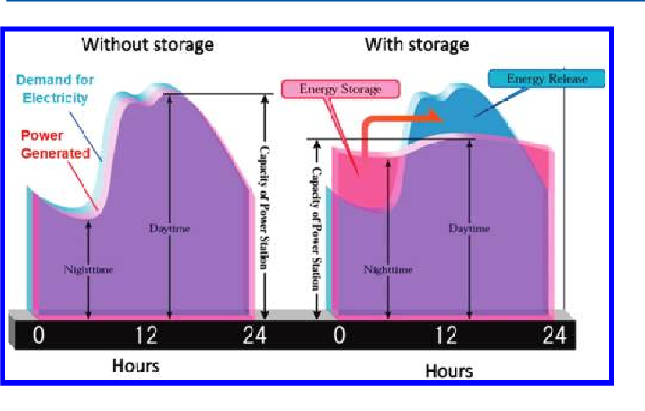 Figure 3 from Electrochemical energy storage for green grid