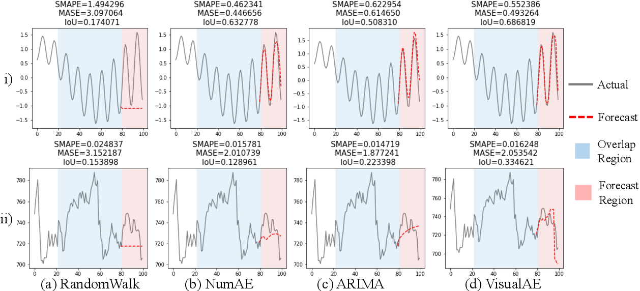 Figure 4 for Visual Time Series Forecasting: An Image-driven Approach
