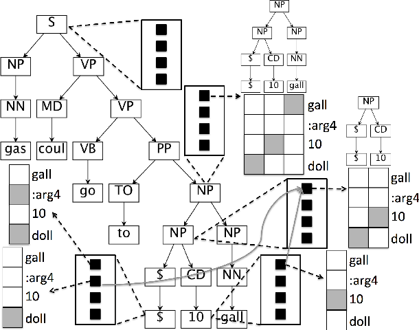 Figure 3 for Supervised Syntax-based Alignment between English Sentences and Abstract Meaning Representation Graphs