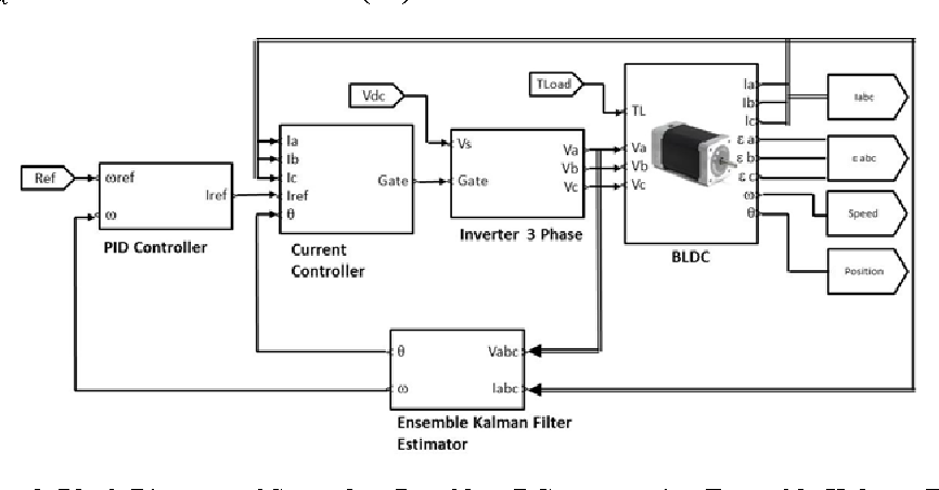 sensorless brushless dc motor driver circuit