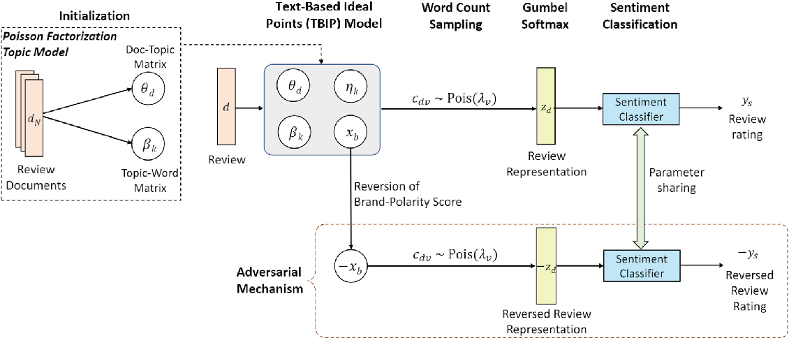 Figure 3 for Adversarial Learning of Poisson Factorisation Model for Gauging Brand Sentiment in User Reviews