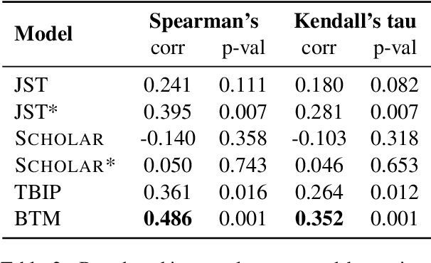 Figure 4 for Adversarial Learning of Poisson Factorisation Model for Gauging Brand Sentiment in User Reviews