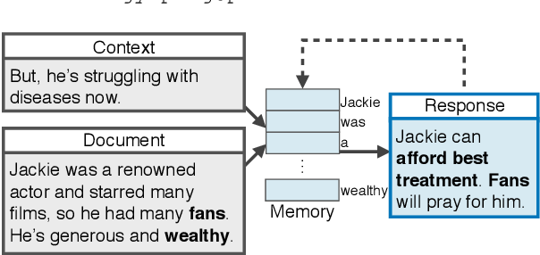 Figure 1 for Response-Anticipated Memory for On-Demand Knowledge Integration in Response Generation
