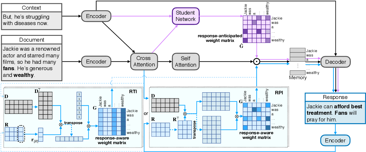 Figure 3 for Response-Anticipated Memory for On-Demand Knowledge Integration in Response Generation