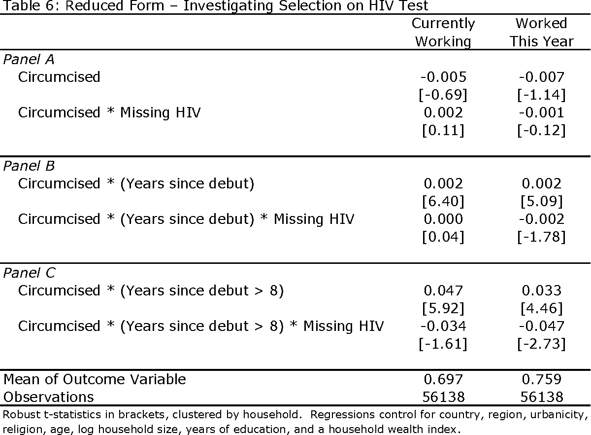 Table 6 from Circumcision and the Labor Market Consequences of HIV