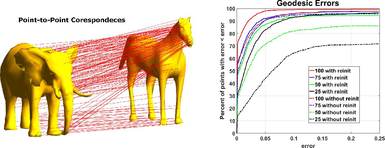 Figure 1 for Nonisometric Surface Registration via Conformal Laplace-Beltrami Basis Pursuit