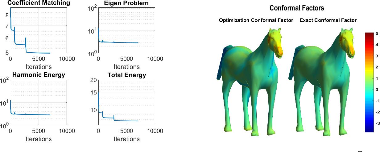 Figure 2 for Nonisometric Surface Registration via Conformal Laplace-Beltrami Basis Pursuit