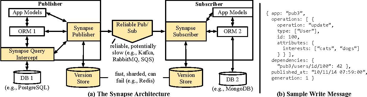 Figure 6 from Synapse: a microservices architecture for