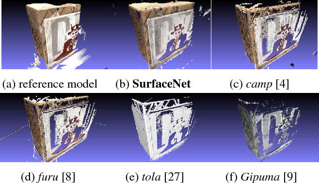 Figure 1 for SurfaceNet: An End-to-end 3D Neural Network for Multiview Stereopsis