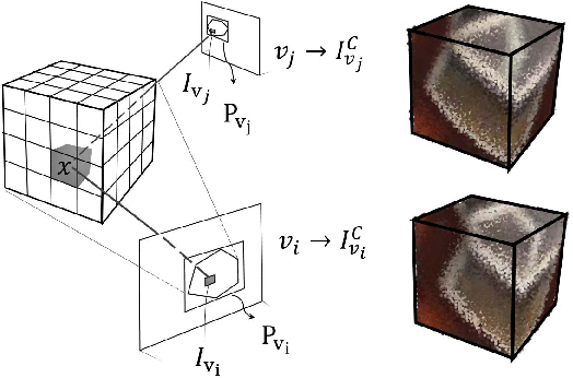 Figure 3 for SurfaceNet: An End-to-end 3D Neural Network for Multiview Stereopsis