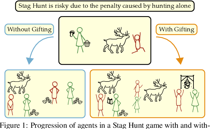 Figure 1 for Emergent Prosociality in Multi-Agent Games Through Gifting