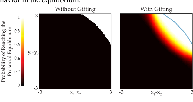 Figure 2 for Emergent Prosociality in Multi-Agent Games Through Gifting