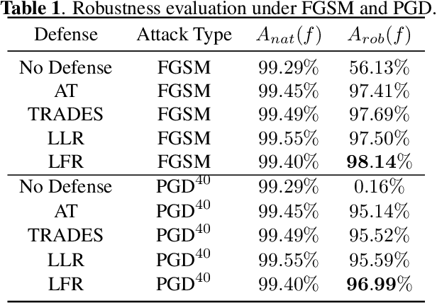 Figure 1 for Adversarial Defense Via Local Flatness Regularization