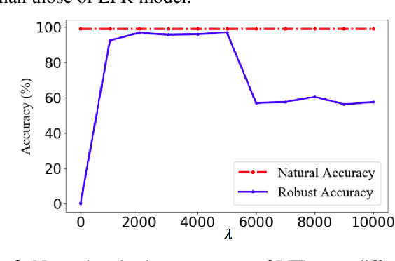 Figure 3 for Adversarial Defense Via Local Flatness Regularization